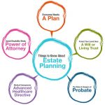 What Is Estate Planning? Six Good Reasons Everyone Should Have An Estate Plan In Greensboro